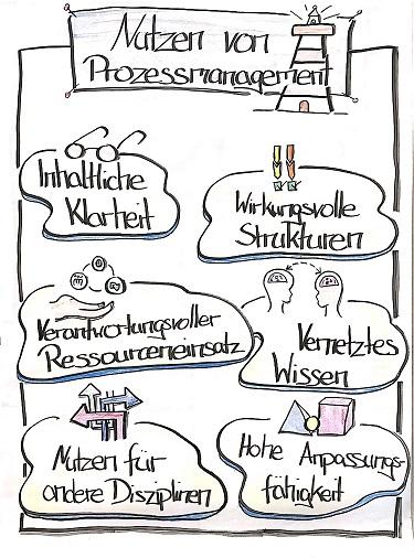 Nutzen-Prozessmanagement_small