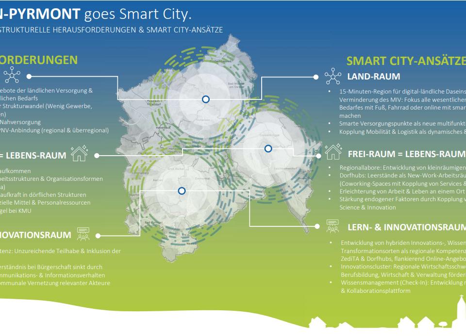 Grafik-SmartCity