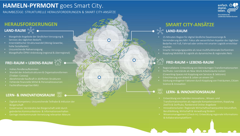SMART City Focus