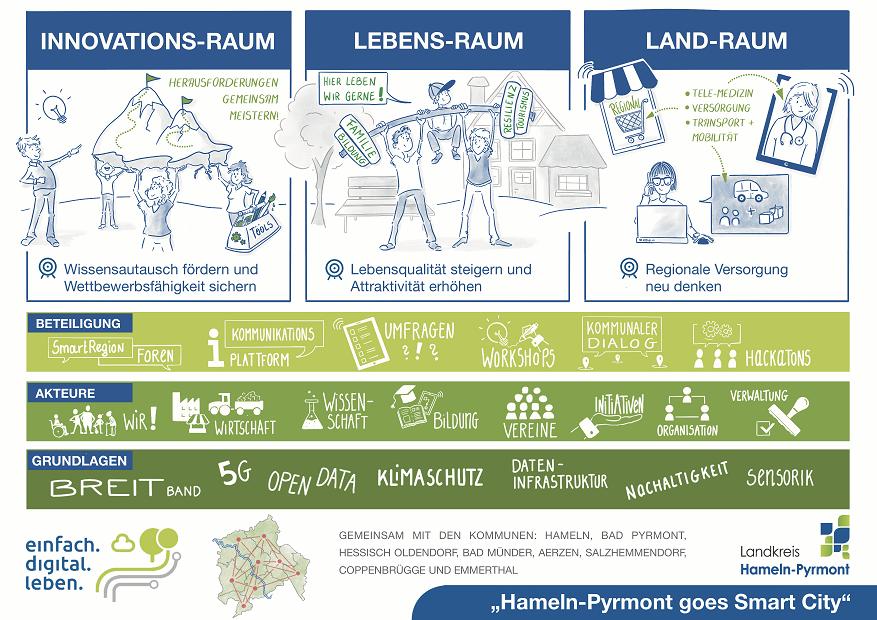 Übersichtsgrafik Smart City Hameln-Pyrmont